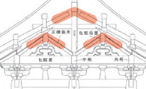 法隆寺・東大門は、「三棟造り(みつむねづくり)」という奈良時代の建築技法で建立されております。