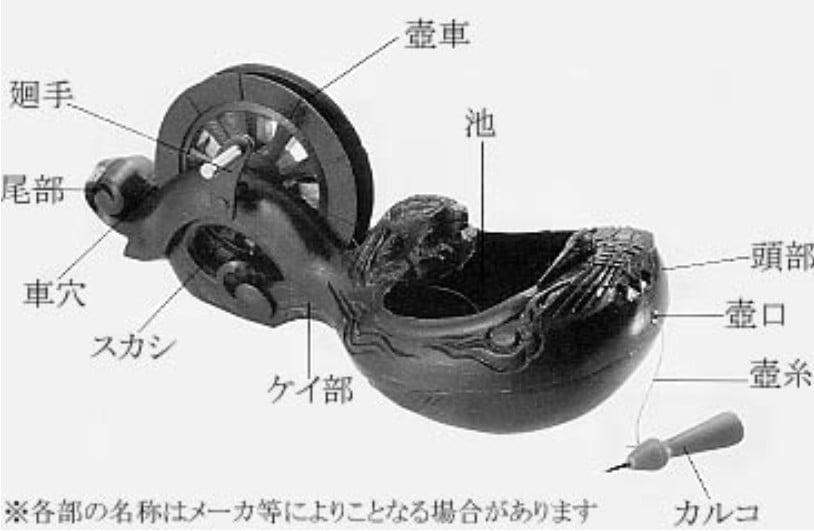 奈良 法隆寺・西伽藍「墨壺」